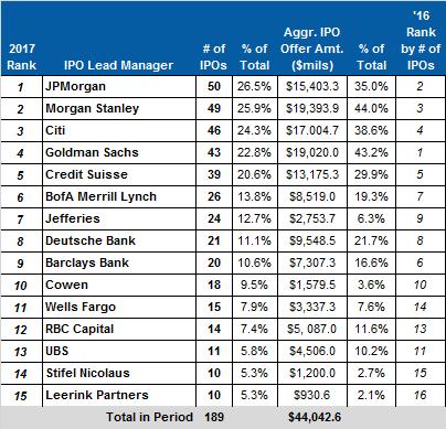 Four IPOs