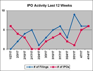 IPO Activity Last 12 Weeks
