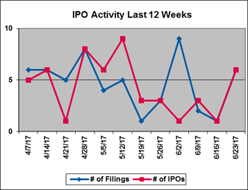 IPO Activity Last 12 Weeks